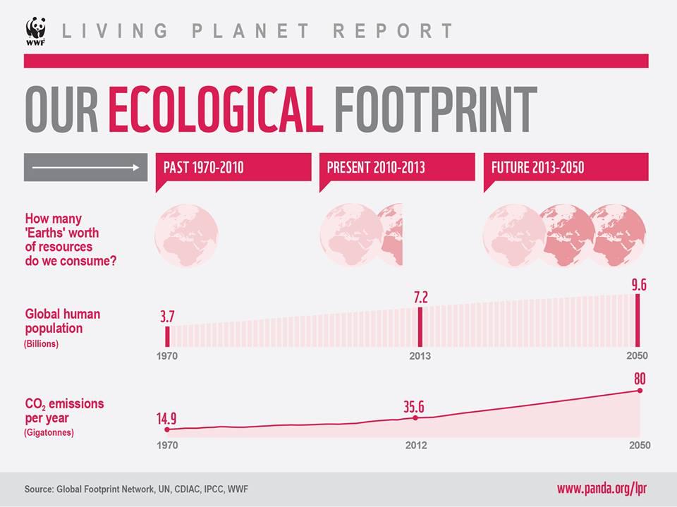 Under current conditions, it will take 1.5 Earths to support today's human population given current lifestyle trends. (WWF Living Planet Report)